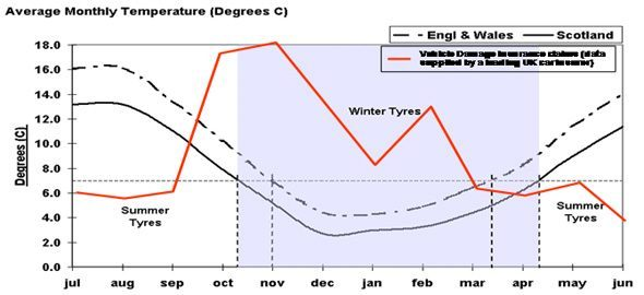 annual temperature graph