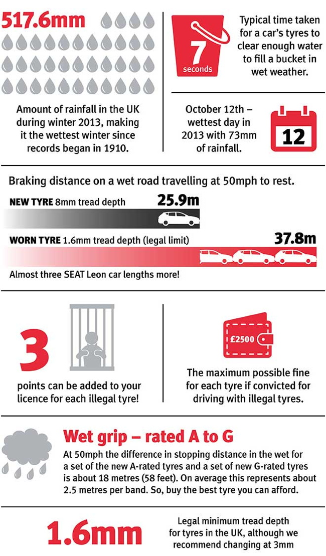 Tyre safety infographic